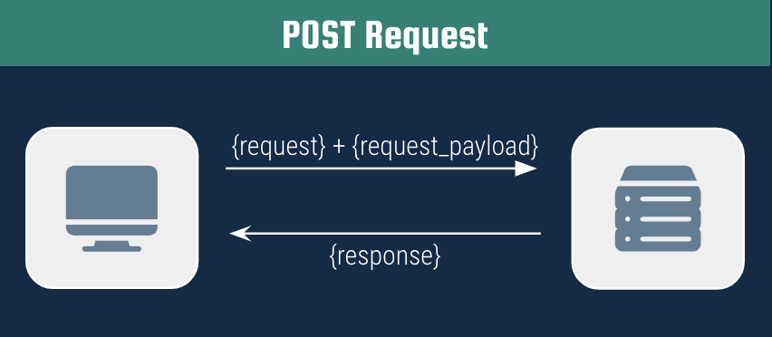 Diagram of a POST request