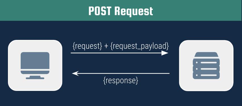 diagram of POST request
