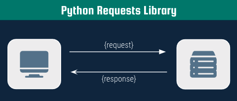 header for Python requests library post