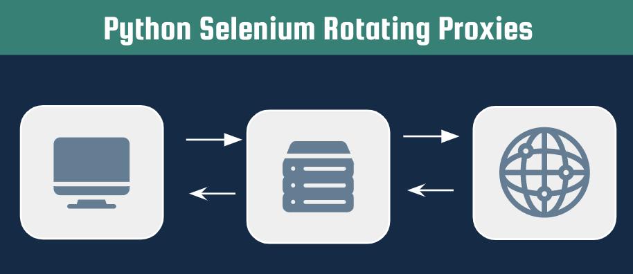 Shows Python Selenium Rotating Proxies article header