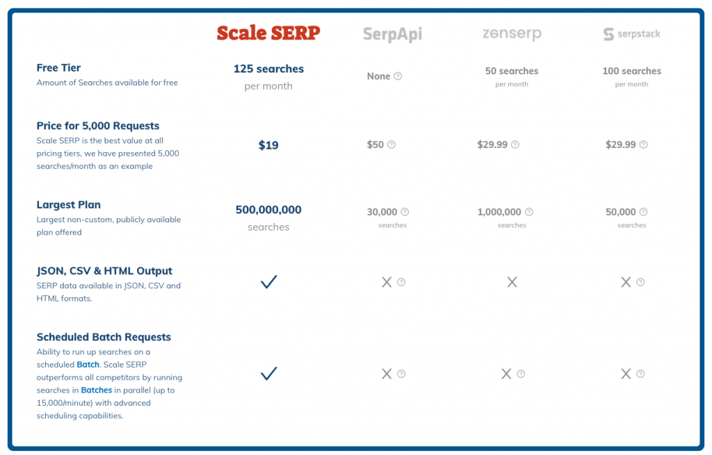Scaleserp comparison to other SERP APIs