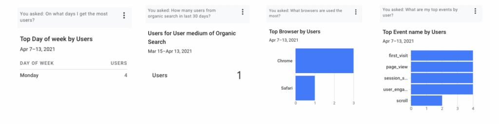 Google Analytics 4 Analytics Intelligence Screenshot
