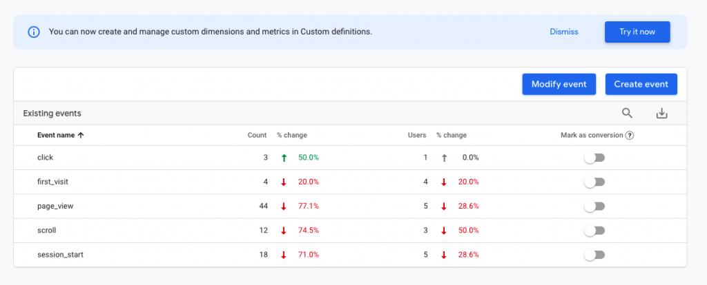 Google Analytics 4 event reporting screenshot