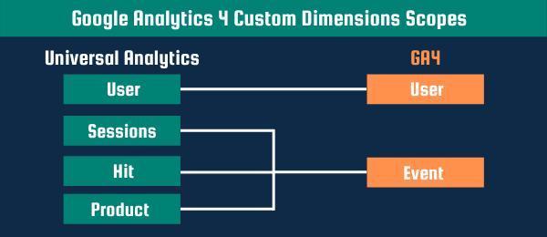 google analytics 4 custom dimensions scopes