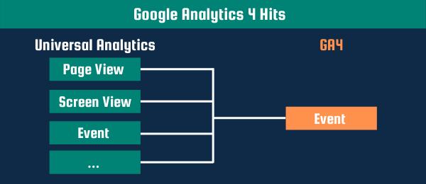 google analytics 4 hits