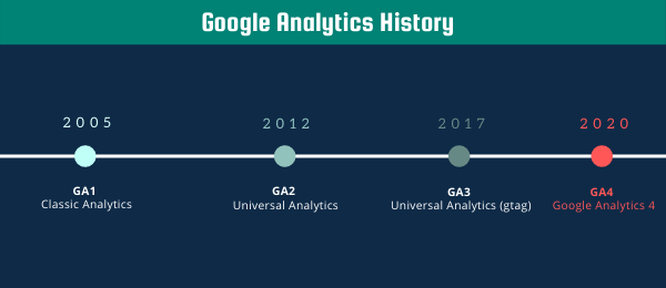 google analytics history