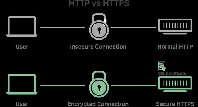 HTTPs vs HTTPs (used for SSL certificates)